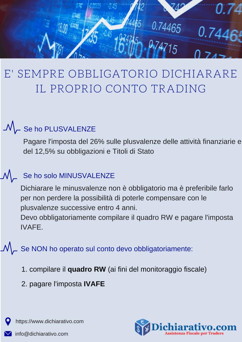 Dichiarare il proprio conto trading è obbligatorio