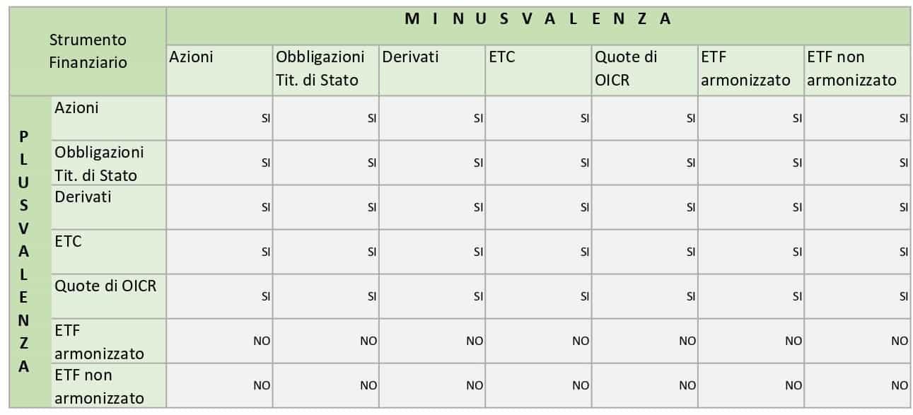 Recupero minusvalenze in Regime Amministrato 1