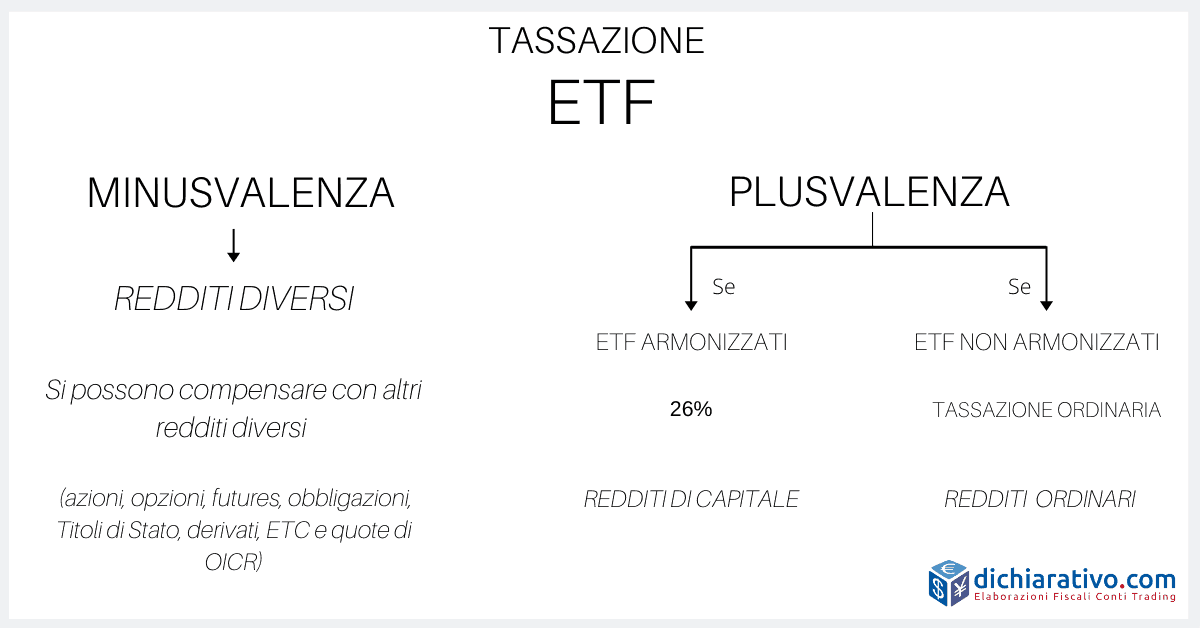 tassazione ETF