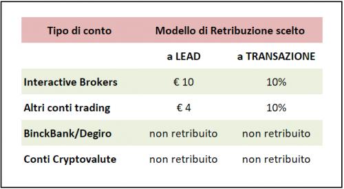 affiliazione trading dichiarativo